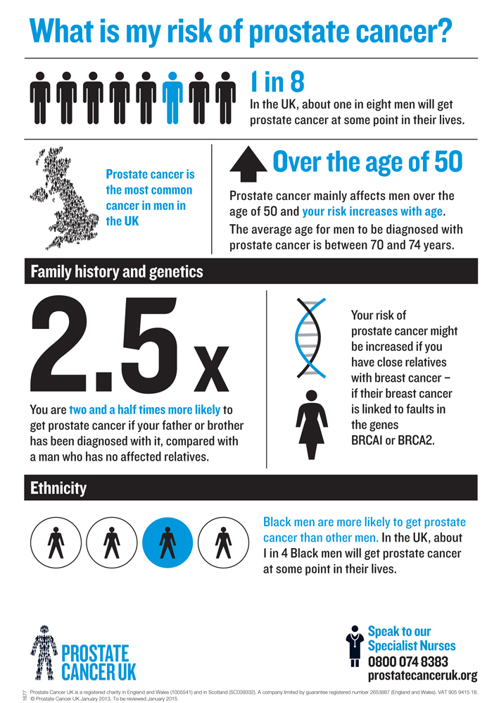Prostate Cancer UK infographic – what's my risk?